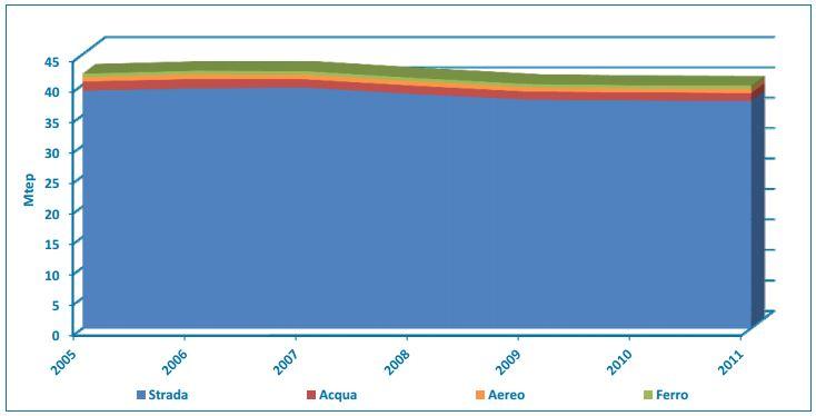 Figura 1. Consumi finali di energia per tipologia di mezzo di trasporto [Fonte: RAEE 2012, ENEA]