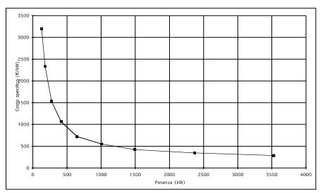 Grafico RVM
