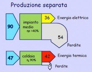 Figura 1. Produzione separata di energia elettrica e termica