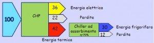 Figura 3. Produzione combinata di energia elettrica e termica per riscaldamento e raffrescamento (trigenerazione)