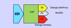 Figura 2. Produzione combinata di energia elettrica e termica(cogenerazione)