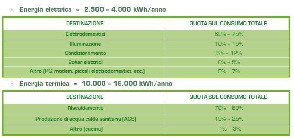 Figura 1. Consumi abitazione [Fonte: Energy Efficiency Report 2013]